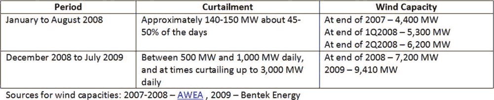 ERCOT wind curtailment